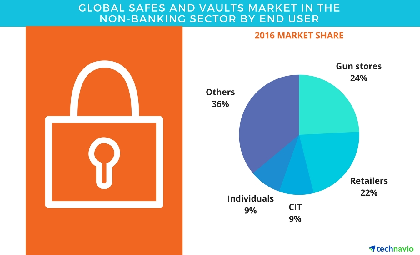 global safes and vaults market Contact global data vault for all your draas, cloud based disaster recovery and veeam cloud connect and veeam replication needs.