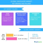 Technavio has published a new report on the global saw blades market from 2017-2021. (Graphic: Business Wire)