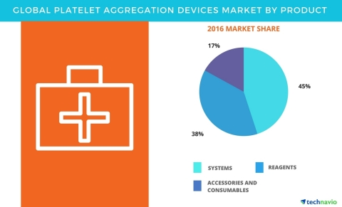 Technavio has published a new report on the global platelet aggregation devices market from 2017-2021. (Graphic: Business Wire)