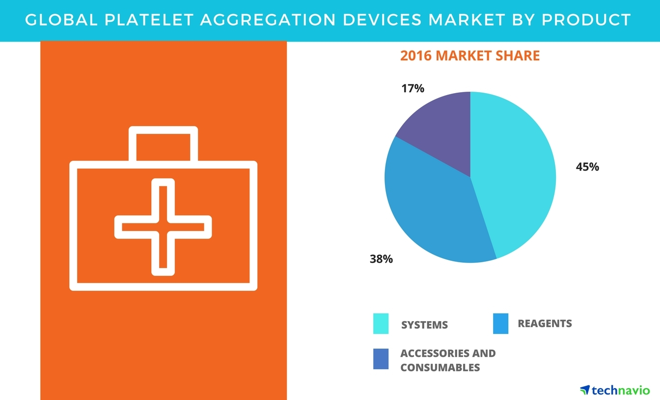 global platelet aggregation devices market forecasts drivers and rh businesswire com Arrow Hart Wiring Devices Eagle Wiring Devices