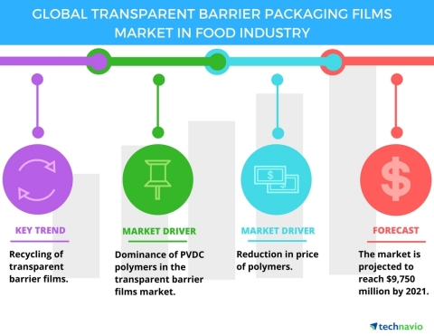 Top 3 Emerging Trends Impacting the Global Transparent