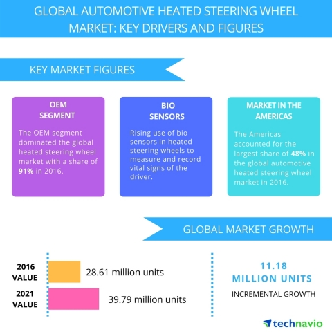 Technavio has published a new report on the global automotive heated steering wheel market from 2017-2021. (Graphic: Business Wire)
