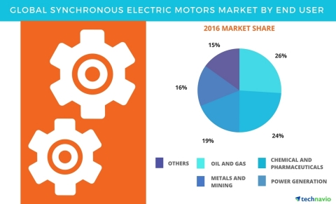 Technavio has published a new report on the global synchronous electric motors market from 2017-2021. (Graphic: Business Wire)