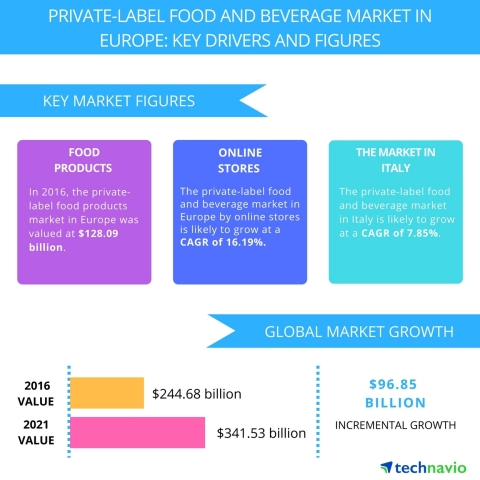 Technavio has published a new report on the private-label food and beverage market in Europe from 2017-2021. (Graphic: Business Wire)