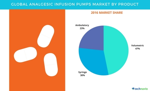 Technavio has published a new report on the global analgesic infusion pumps market from 2017-2021. (Graphic: Business Wire)