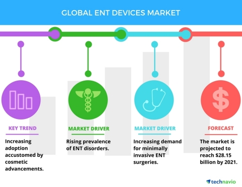 Technavio has published a new report on the global ENT devices market from 2017-2021. (Graphic: Business Wire)