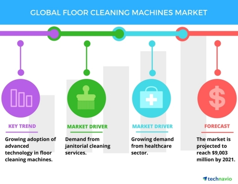 Technavio has published a new report on the global floor cleaning machines market from 2017-2021. (Graphic: Business Wire)