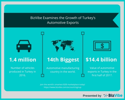 BizVibe Examines the Growth of Turkey's Automotive Exports (Graphic: Business Wire)