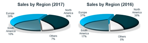 Sales by Region. (Graphic: Business Wire)