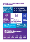 Accenture Innovation Hub in Bengaluru Facts and Stats (Photo: Business Wire)