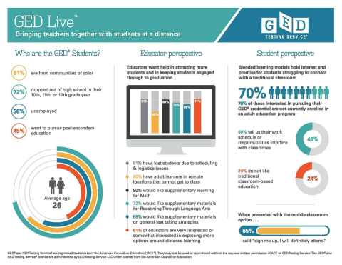 GED Testing Service and Kaplan Test Prep have partnered to launch live, online prep for the GED and meet the needs of adult educators and adult learners. (Photo: Business Wire)