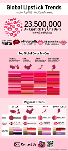 YouCam Makeup's Beauty AR Reveals Global Lipstick Trends in Celebration of National Lipstick Day (Gr ...