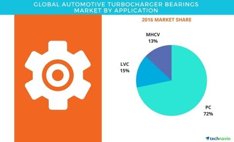 Global Automotive Pilot bearing Market 2017: NIPPON, BASF, PPG Industries and Kansai