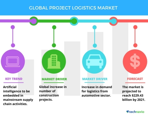 Technavio has published a new report on the global project logistics market from 2017-2021. (Graphic: Business Wire)