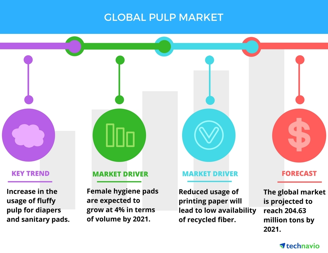 Top 5 Vendors in the Pulp Market From 2017 to 2021