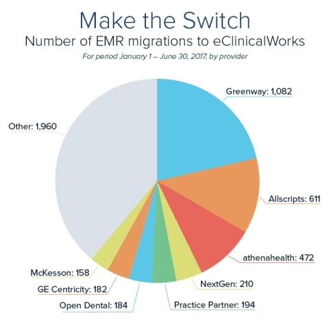 Number of EMR migrations to eClinicalWorks (Graphic: Business Wire)