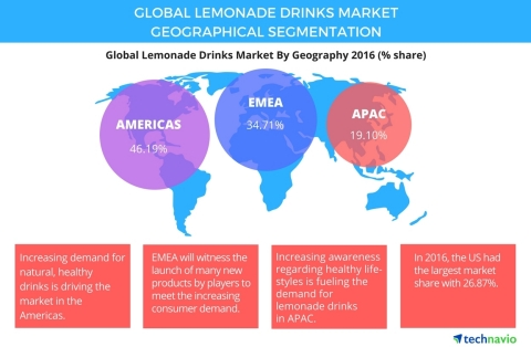Technavio has published a new report on the global lemonade drinks market from 2017-2021. (Graphic: Business Wire)