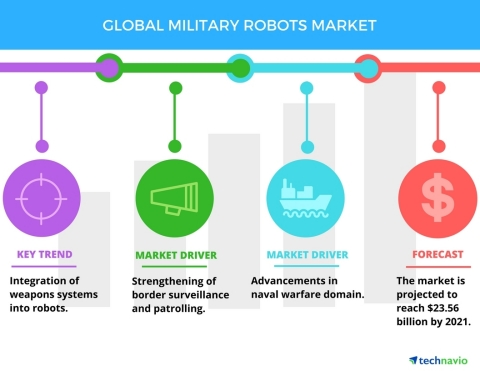 Technavio has published a new report on the global military robots market from 2017-2021. (Graphic: Business Wire)