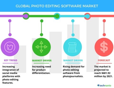 Technavio has published a new report on the global photo editing software market from 2017-2021. (Graphic: Business Wire)