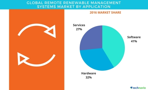Technavio has published a new report on the global remote renewable management systems market from 2017-2021. (Graphic: Business Wire)