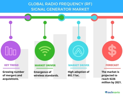 Technavio has published a new report on the global radio frequency (RF) signal generator market from 2017-2021. (Graphic: Business Wire)
