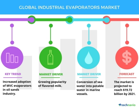 Technavio announces the release of their 'Global Industrial Evaporators Market 2017-2021' report. (Graphic: Business Wire)