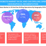 Robots Market in Oil and Gas Drilling Operations – Global Forecast and Opportunity Assessment by Technavio