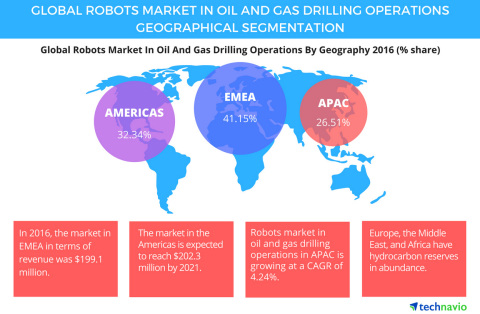 Technavio has published a new report on the global robots market in oil and gas drilling operations from 2017-2021. (Graphic: Business Wire)