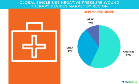 Technavio has published a new report on the global single-use negative pressure wound therapy device ...