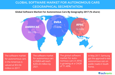 Technavio has published a new report on the global software market for autonomous cars from 2017-2021. (Graphic: Business Wire)