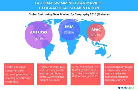 Technavio has published a new report on the global swimming gear market from 2017-2021. (Graphic: Business Wire)