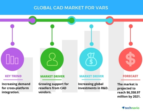 Technavio announces the release of their 'Global CAD Market for VARs 2017-2021' report. (Graphic: Business Wire)