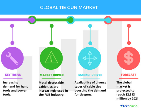 Technavio has published a new report on the global tie gun market from 2017-2021. (Photo: Business Wire)