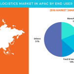 Logistics Market in APAC – Segmentation Analysis and Opportunity Assessment by Technavio