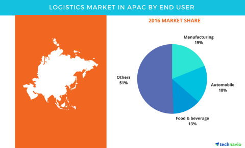 Technavio has published a new report on the logistics market in APAC from 2017-2021. (Graphic: Business Wire)