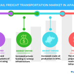Rail Freight Transportation Market in APAC – Trends and Forecasts by Technavio