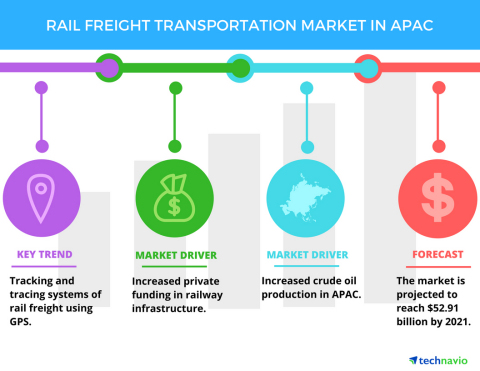 Technavio has published a new report on the rail freight transportation market in APAC from 2017-2021. (Graphic: Business Wire)