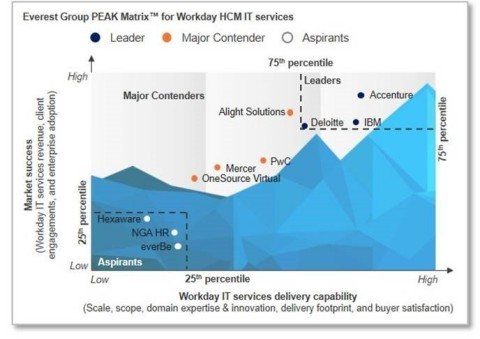 PEAK Matrix for Workday IT Services 2017 (Graphic: Business Wire)