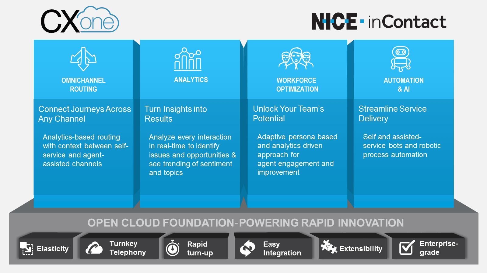 NICE inContact Introduces CXone – the World\'s No. 1 Cloud Customer ...