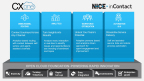 NICE inContact CXone Architecture and Capabilities (Graphic: Business Wire)