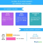 Top 3 Drivers for 3D Glasses Market Through 2021, by Technavio