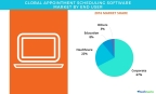 Technavio has published a new report on the global appointment scheduling software market from 2017-2021. (Graphic: Business Wire)