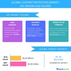Technavio has published a new report on the global content protection market from 2017-2021. (Graphic: Business Wire)