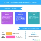 Technavio has published a new report on the global IGBT market from 2017-2021. (Graphic: Business Wire)