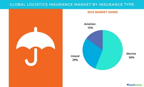 Technavio has published a new report on the global logistics insurance market from 2017-2021. (Graph ...