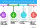 Technavio has published a new report on the global marine vessel energy efficiency market from 2017-2021. (Graphic: Business Wire)