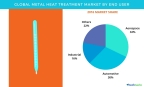 Technavio has published a new report on the global metal heat treatment market from 2017-2021. (Graphic: Business Wire)