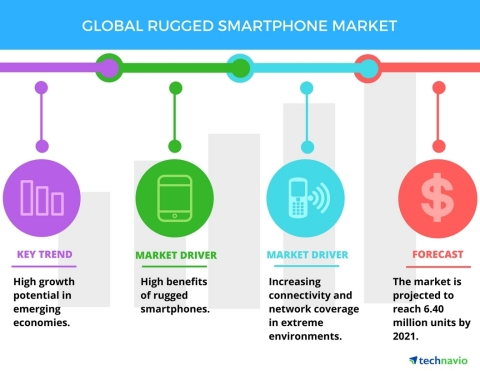 Technavio has published a new report on the global rugged smartphone market from 2017-2021. (Photo: Business Wire)