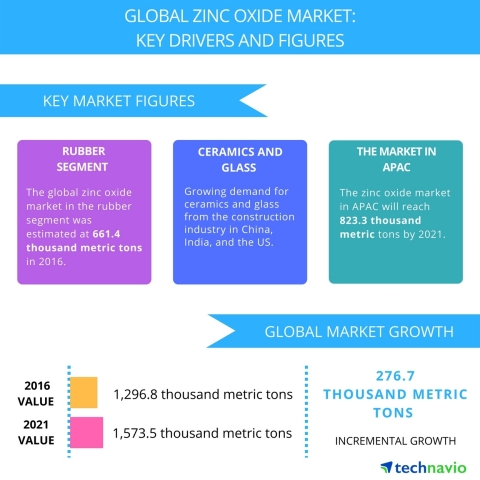 Technavio has published a new report on the global zinc oxide market from 2017-2021. (Graphic: Business Wire)