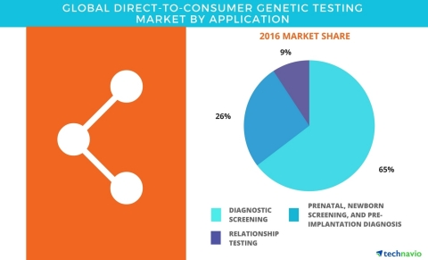 Technavio has published a new report on the global direct-to-consumer genetic testing market from 20 ...